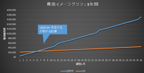 led light cost