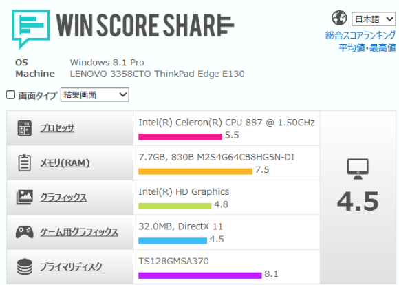 Thinkpad E130 winscore shre results