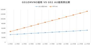 TORQUE G01 vs G02 運用費比較
