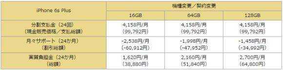 iPhone6S Plus docomo 価格 機種変更