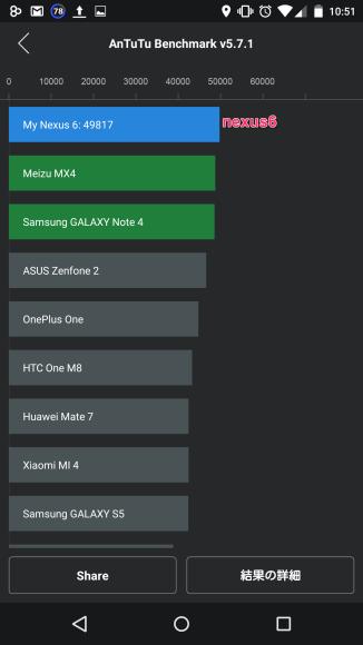ベンチマーク対決 XPERIA C5 Ultra vs Google nexus6 vs Galaxy Tab S 10.5