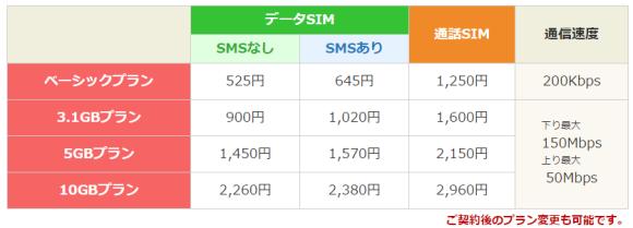 楽天モバイル 料金プラン キャンペーン
