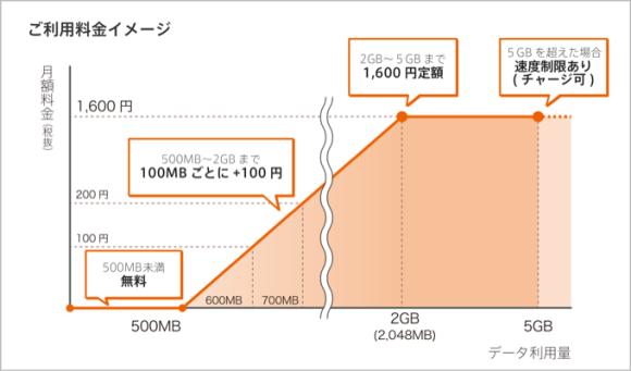 So-net、月500MBまで無料の「0 SIM(ゼロシム)」