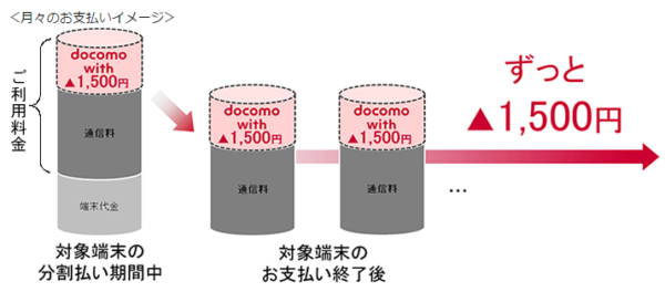 ドコモ2017夏モデル発表~永久1500円割引の「docomo with」はオトクか? 新端末は魅力的か?