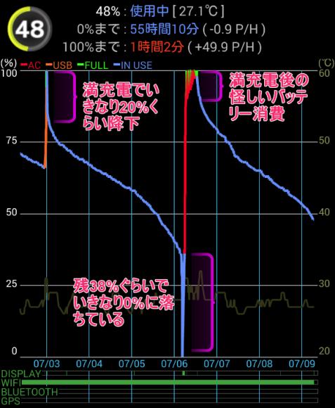 Xperia Z1 バッテリー突然死グラフ