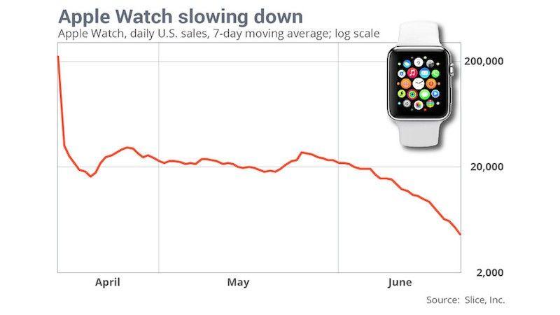 アップルウォッチの売上推移