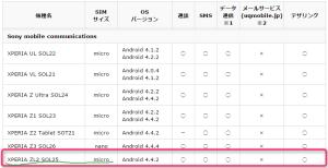 UQモバイル 機種別 SIM