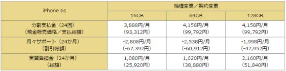 iPhone6S docomo 価格 機種変更