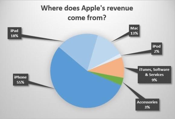 aapl-revenue-h2-2013-620x420