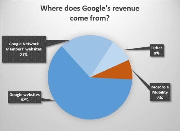 goog-revenue-h2-2013-620x452