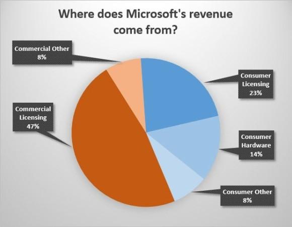 msft-revenue-h2-2013-620x482