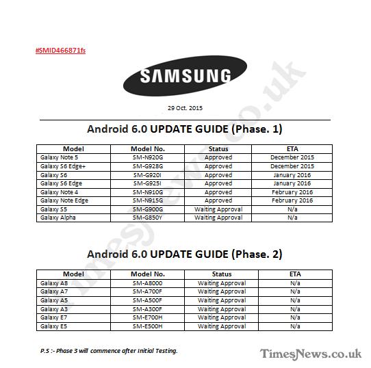Galaxyシリーズ向けAndroid 6.0ロードマップが流出!Galaxy Note5の将来性は安泰