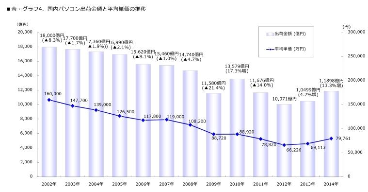 2014年国内PC出荷台数は微減も出荷金額は2桁増、MM総研調べ