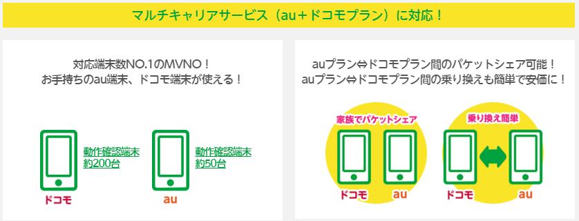 格安SIMで最初に契約したいオススメMVNO 3社『mineo(マイネオ)』偏