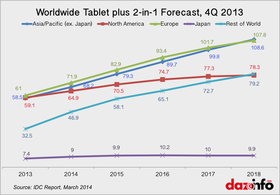 Worldwide Tablet Growth Forecast 2014