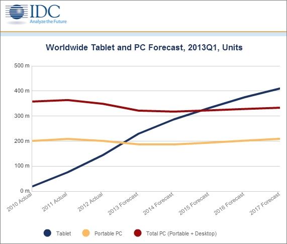 タブレット、ノートPC、PC全体の世界での出荷台数推移(資料:IDC)