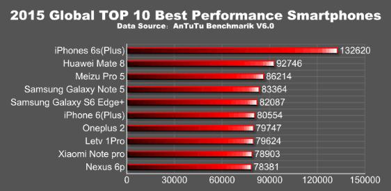 Antutu:2015 Global TOP 10 Best Performance Smartphones