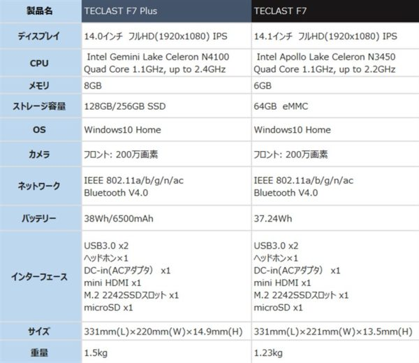 TECLAST F7 Plus ノートPC 価格 スペック