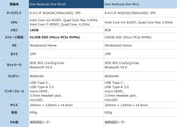 One Netbook One Mix3S スペック 価格