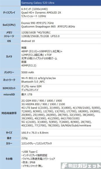 Samsung Galaxy S20 Ultra 5G 海外 SIMフリー